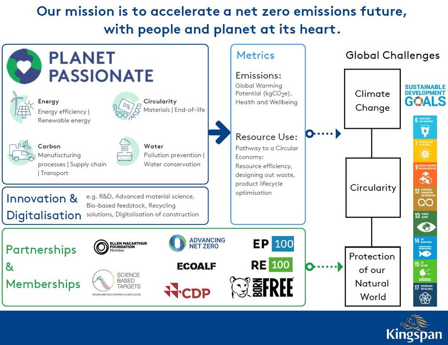Kingspan_Planet_Passionate_Overview_Flow_Graphic_EN