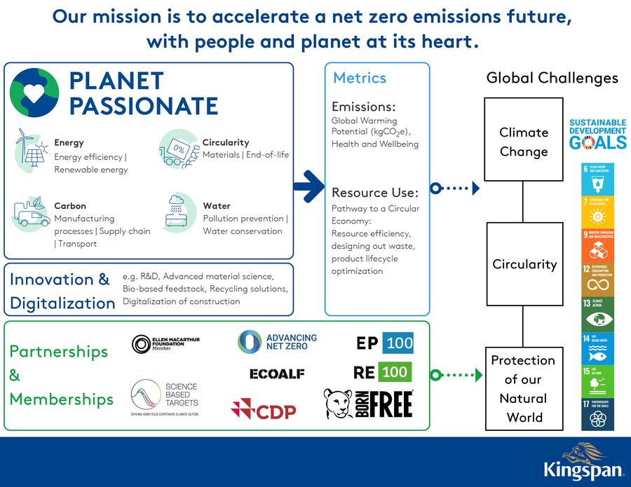 Kingspan_Planet_Passionate_Overview_Flow_Graphic_ENUS