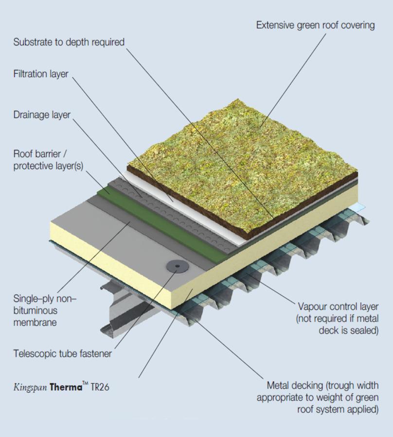TR26 Green Roof Metal Deck