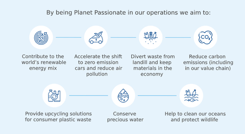 Kingspan Planet Passionate Infographic
