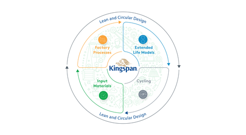 Graphic showing Kingspan LIFECycle product circularity framework