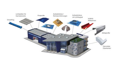 roof elements