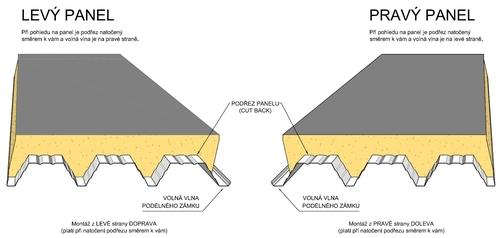 KS1000_X-DEK_orientace_panelu_CZ