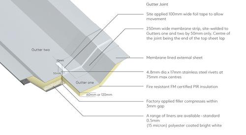 Gutter-Joint-945px