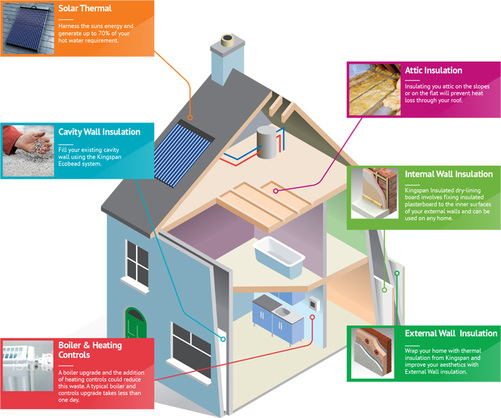 Experts in home insulation