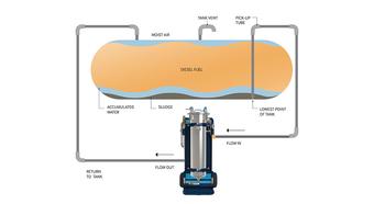 Fuel polishing form image